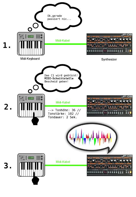 Gespräch via MIDI zwischen MIDI-Keyboard und Synthesizer