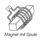 Magnet mit Spule