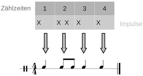 Rhythmus und Zählzeiten